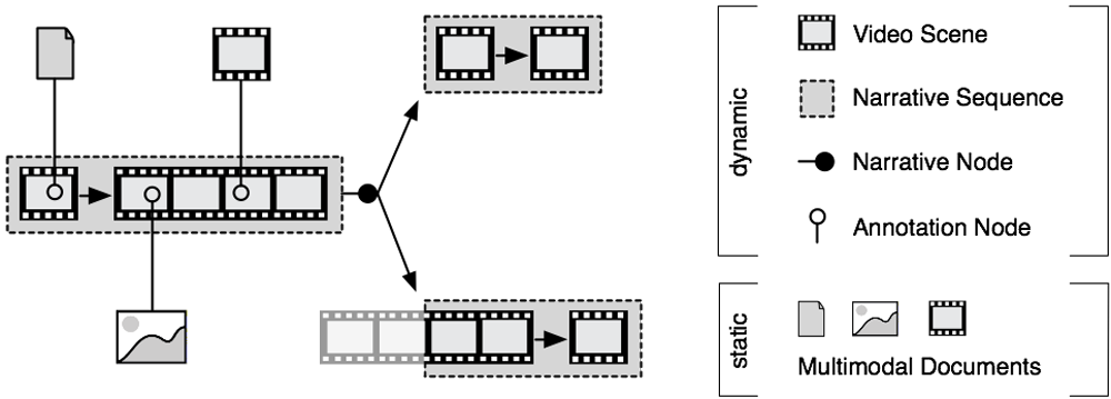 Components of an Open Hypervideo Architecture